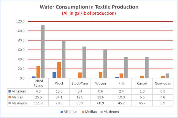 Water Consumption in Textile Production